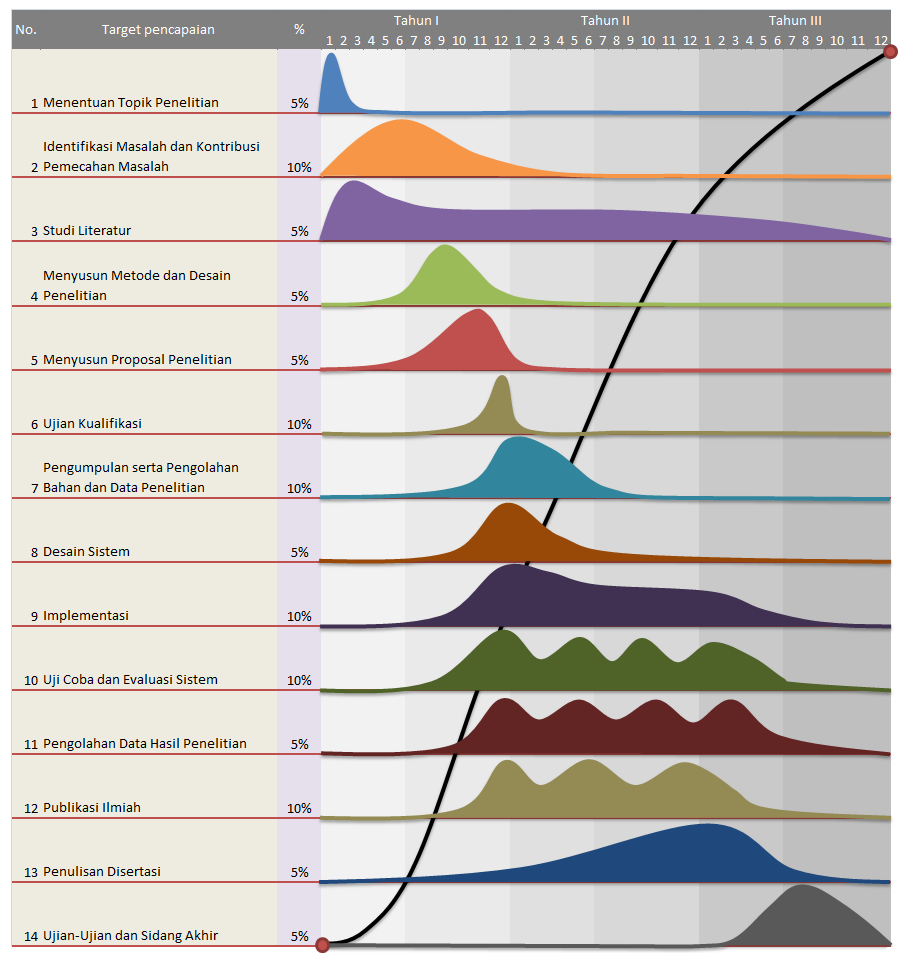 Roadmap penelitian versi 1.0, terdiri atas 14 tahap. Kurva pada tiap