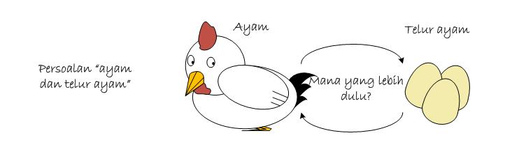 ayam telur